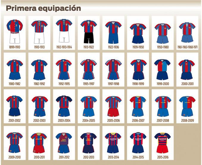 Evolución de la camiseta del FC Barcelona desde 1899 - Odio Eterno Al Fútbol Moderno