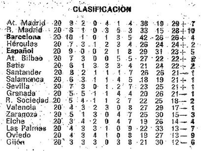 Clasificación de la Liga 1994-1995, la última con positivos y negativos - Odio Eterno Al Fútbol Moderno